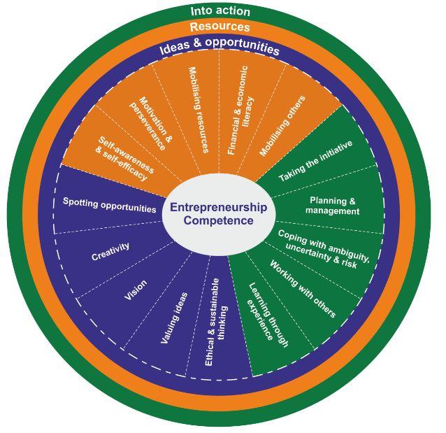 Entrecomp